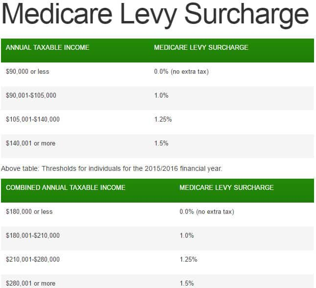 Insurance Health Surcharge