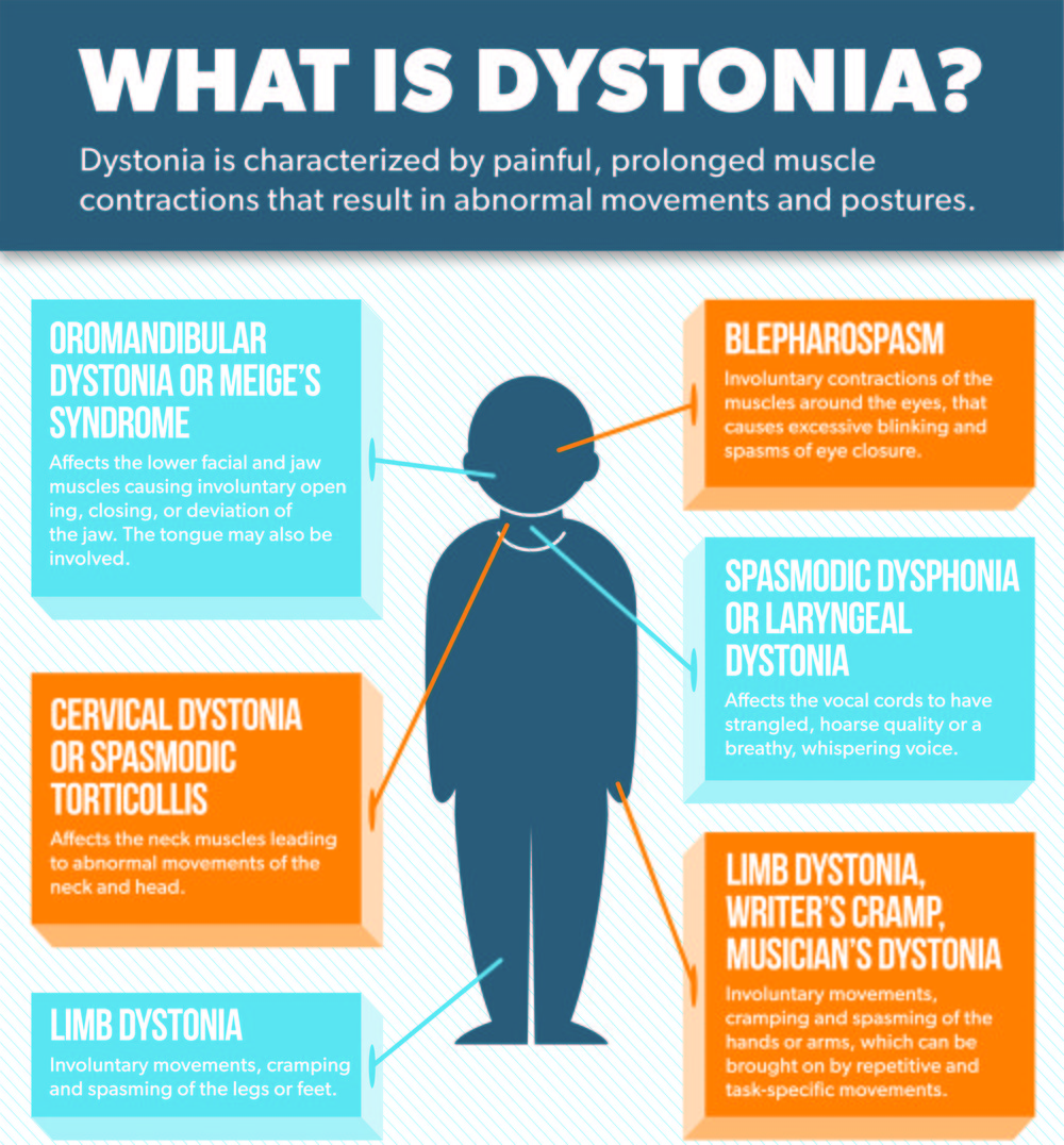 The Different Forms of Dystonia